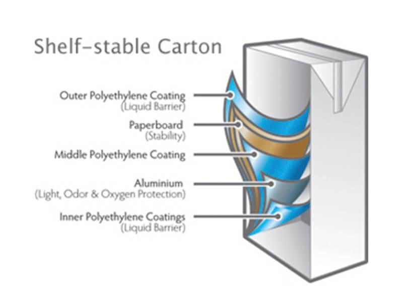 ภาพจาก CARTON COUNCIL